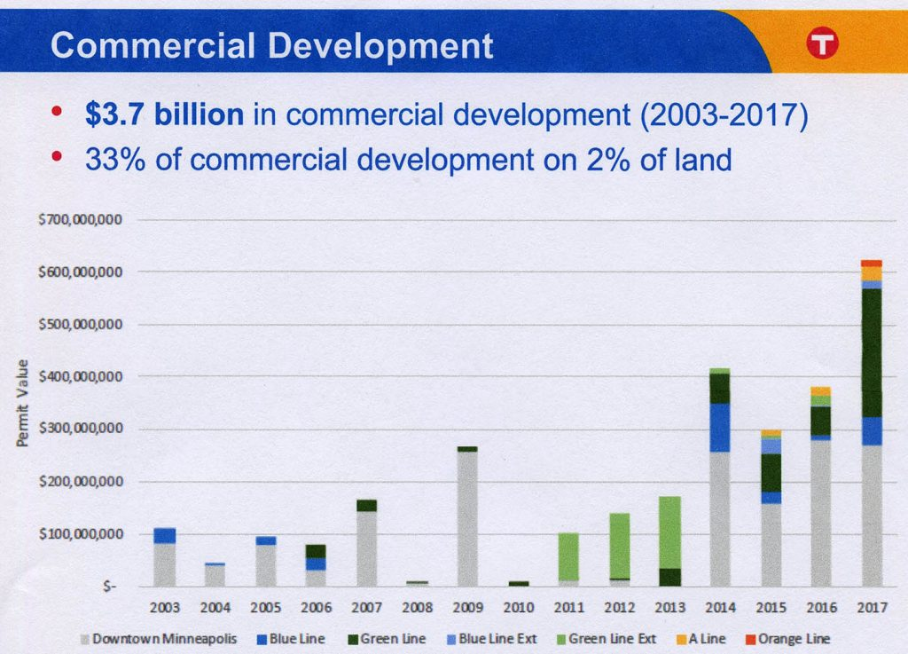 Value of Commercial Development, By Transitline, 2003-2017