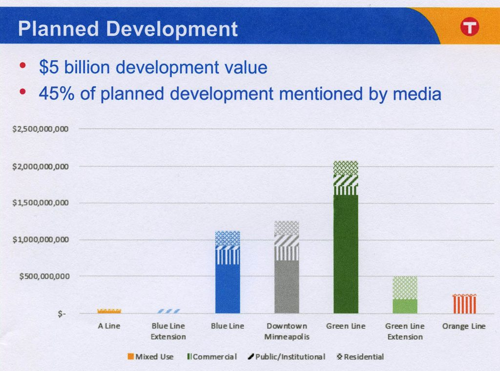Value of All Future Planned Development, by Transit Line