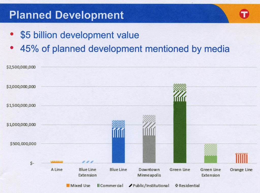 Transit Oriented Development A Progress Report Streets Mn