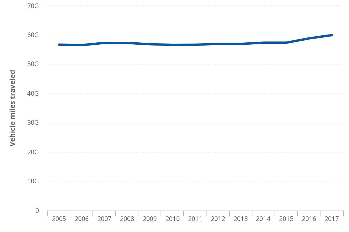 Mn Vmt Chart