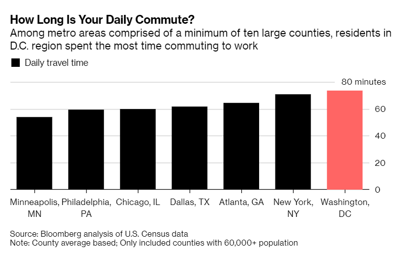 Bar graph with seven cities, showing average commuting times from 53.8 up to 73.4 minutes. Title: How long is your daily commute?