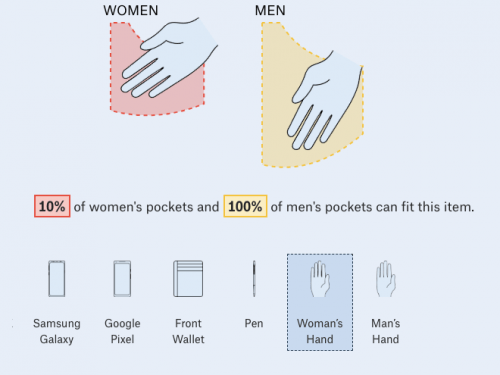 Illustration comparing women's pockets to men's showing only 10% of women's can fit a woman's hand while 100% of men's pockets can