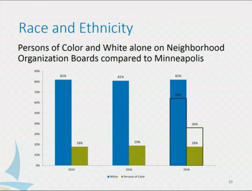 Race Ethnicity