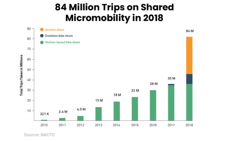 84 Million Trips by Micromobility in 2018