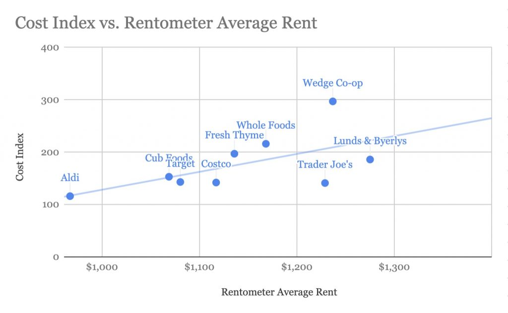 Cost Index Vs. Rentometer Average Rent