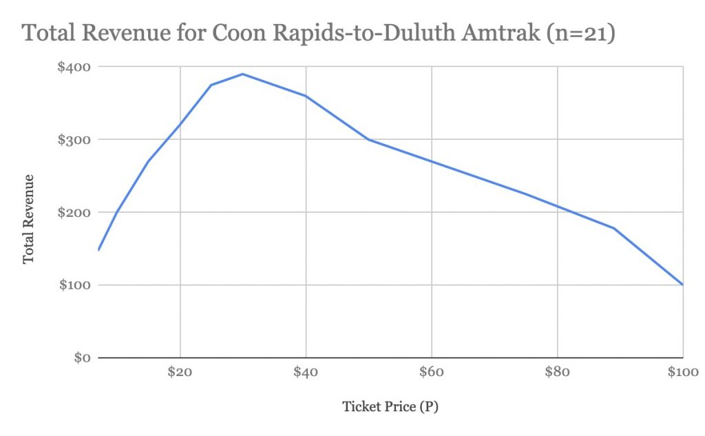 Total Revenue For Coon Rapids To Duluth Amtrak (n=21)