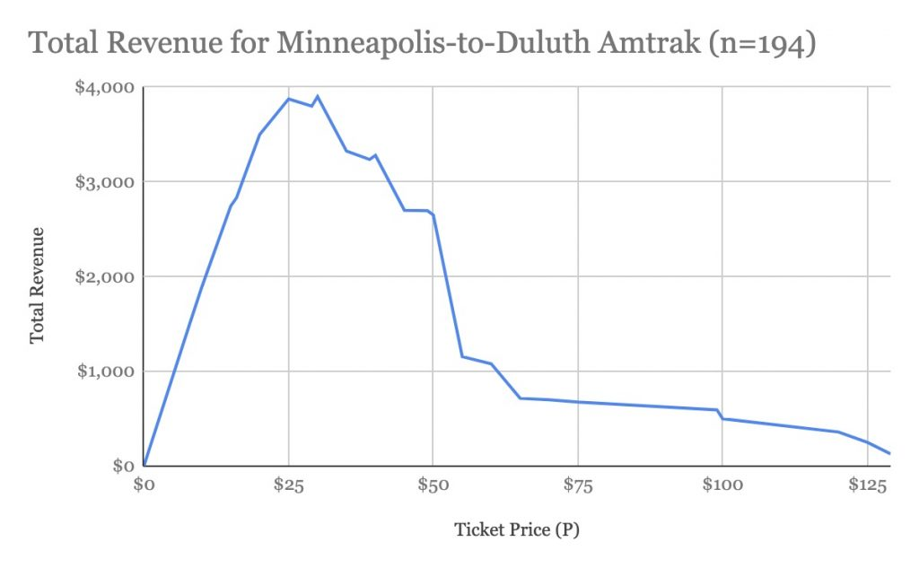 Total Revenue For Minneapolis To Duluth Amtrak (n=194)