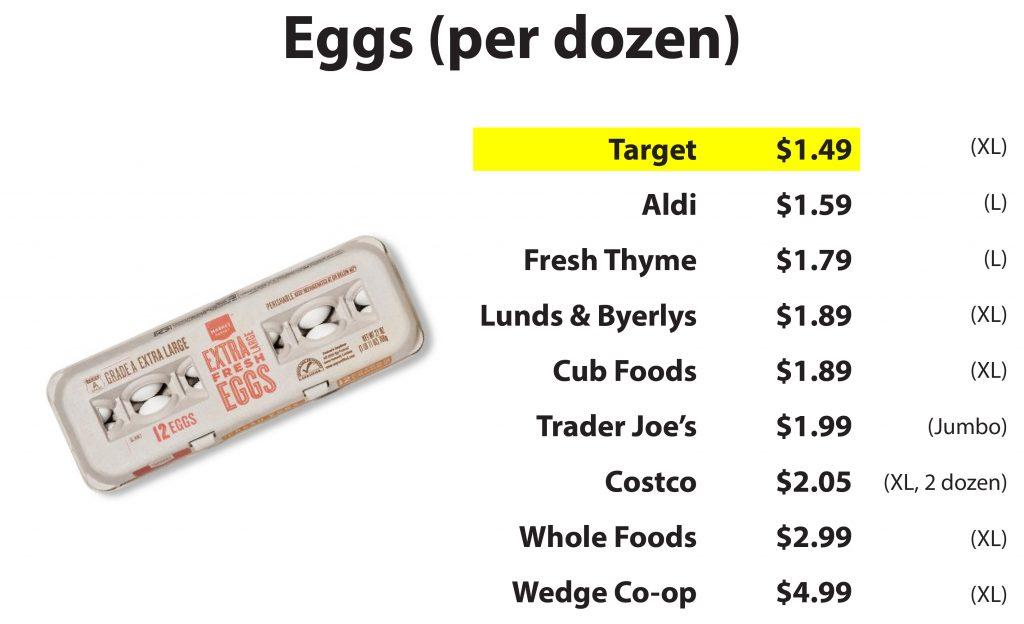 Savvy Shopper Eggs