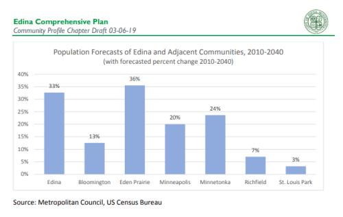 Edina Population Forecast