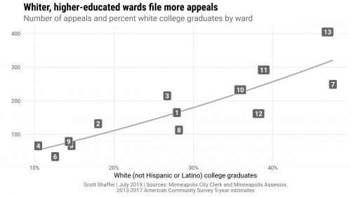 Appeals vs race and education