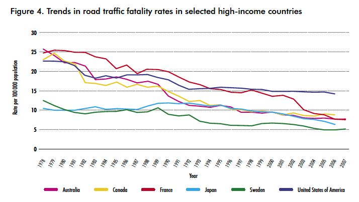 Figure 1: US road safety has lagged other developed countries for several decades