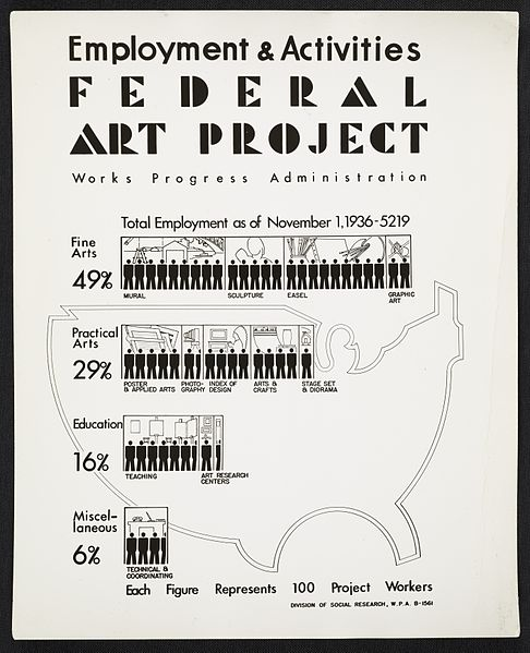 486px-Archives_of_American_Art_-_Employment_and_Activities_poster_for_the_WPA's_Federal_Art_Project_-_11772