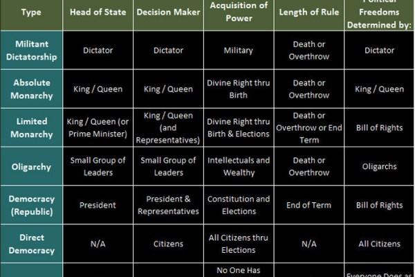 type-government-chart