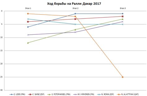 Дакар 2017 - 02-04.01