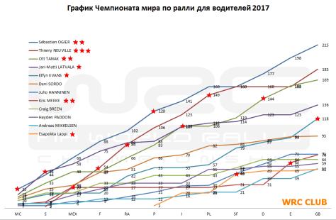 График чемпионата мира по ралли для водителей 2017