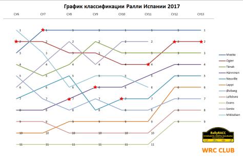График классификации Ралли Испании 2017