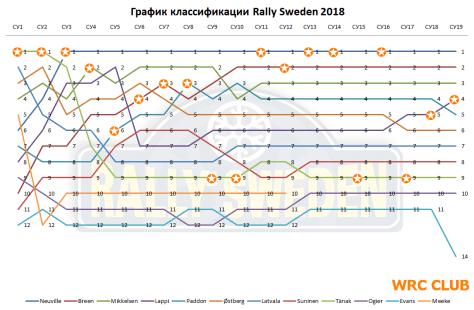 График классификации Ралли Швеции 2018