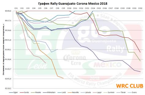 График Ралли Мексики 2018