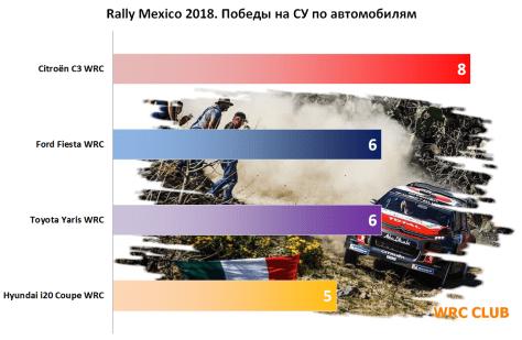 Количество выигранных СУ по автомобилям