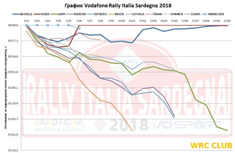 График Ралли Италии 2018