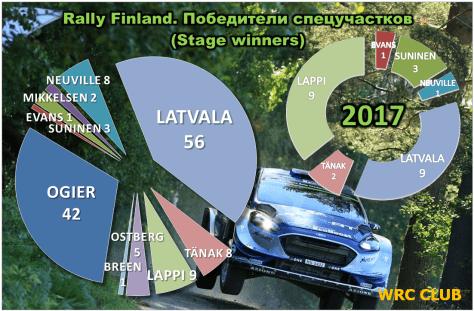 Количество побед на СУ, одержанных пилотами WRC на Ралли Финляндии