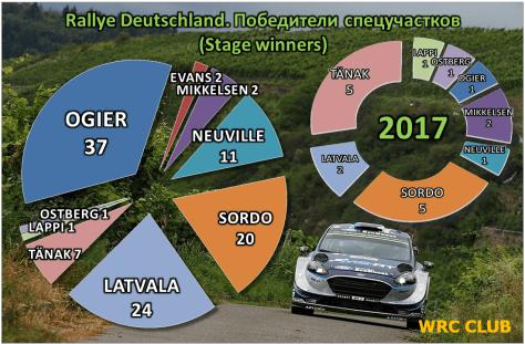 Количество СУ, выигранныз пилотами WRC на Ралли Германии