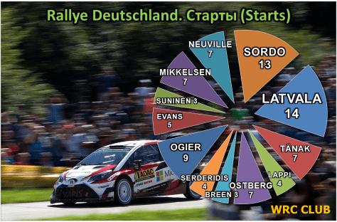 Количество стартов пилотов WRC на Ралли Германии