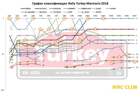 График классификации Ралли Турции 2018