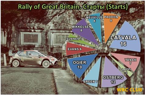 Количество стартов на Ралли Великобритании пилотов WRC, заявленных в 2018 году