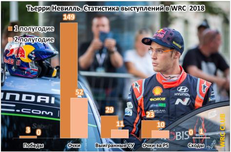 Статистика выступлений Тьерри Невилля в WRC 2018