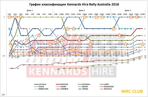 График классификации Ралли Австралии 2018