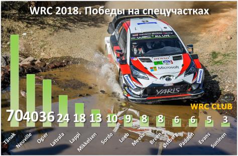 Победители спецучастков WRC 2018