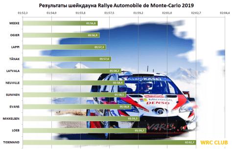 Результаты шейкдауна Ралли Монте-Карло 2019