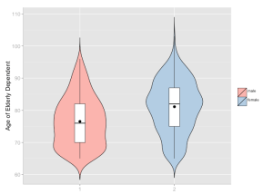 Violin plot with small box plot inside. Mean value is indicates by the black point.