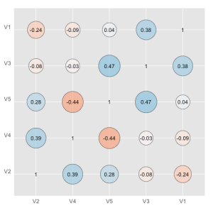 Correlation matrix of all variables in a data frame.