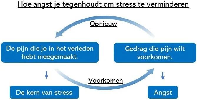 stress verminderen 11