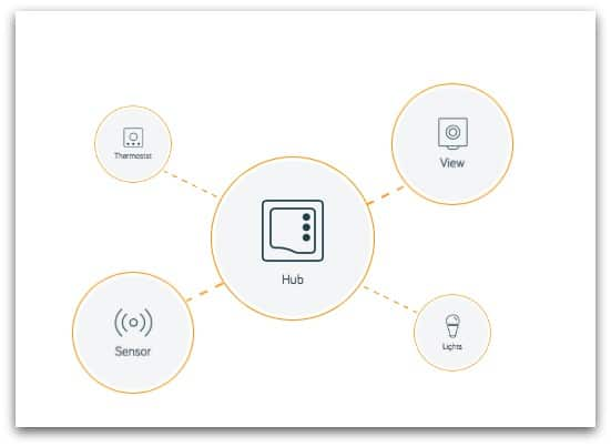 the Hive Home Hub is a small device that easily plugs into your broadband router and then it remotely connects all of your devices