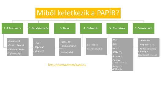 koltozes_kevesebb_papirral