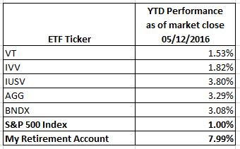 Retirement_YTDPerf_May2016_x2