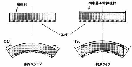 制振材料のメカニズム