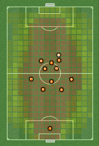 The average positions when using a counter-attacking style.