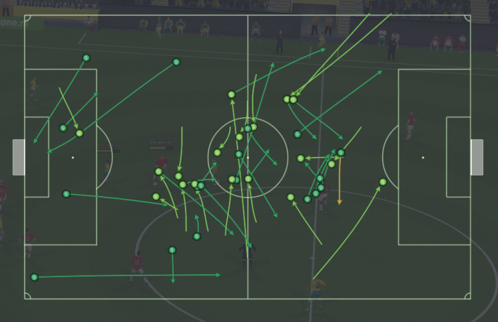 The dark green dots represent passes played, the lighter ones represent passes received.