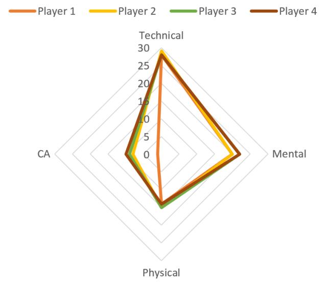 Player 1: 1 Amb Player 2: 8 Amb Player 3: 14 Amb Player 4: 20 Amb