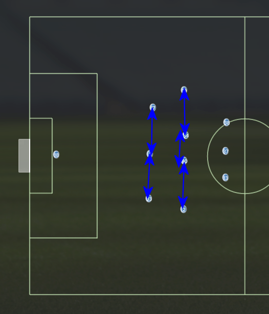 We can see distinctive defensive banks, one made up of three defenders, the other of four defensive midfielders