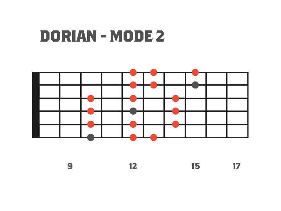 Fretboard diagram showing a 3nps dorian mode