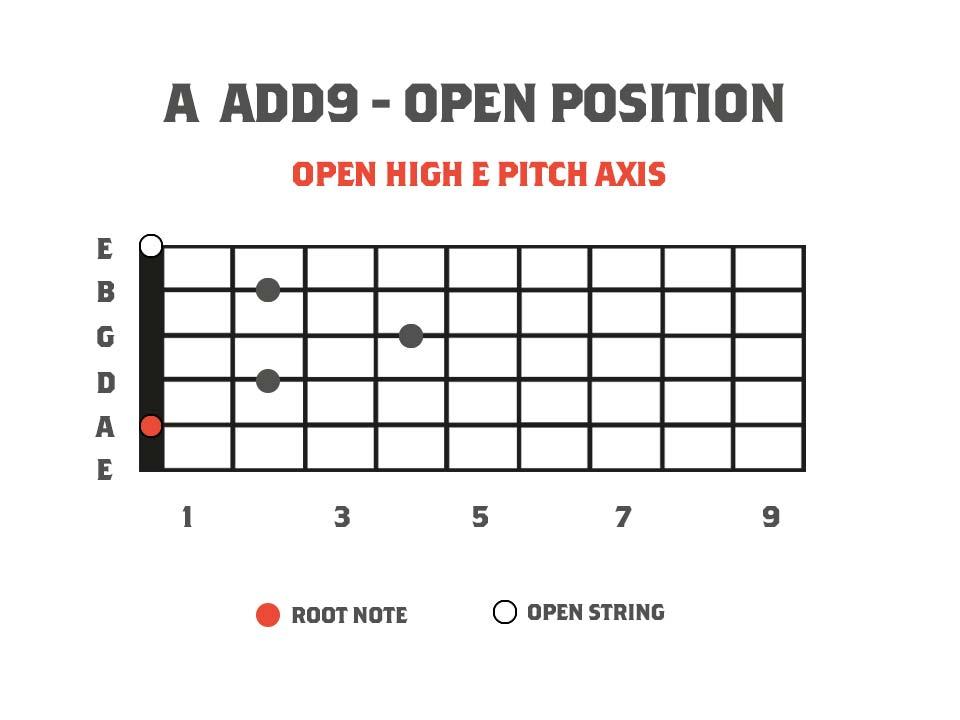 Guitar fretboard chord diagram showing the chord A add9