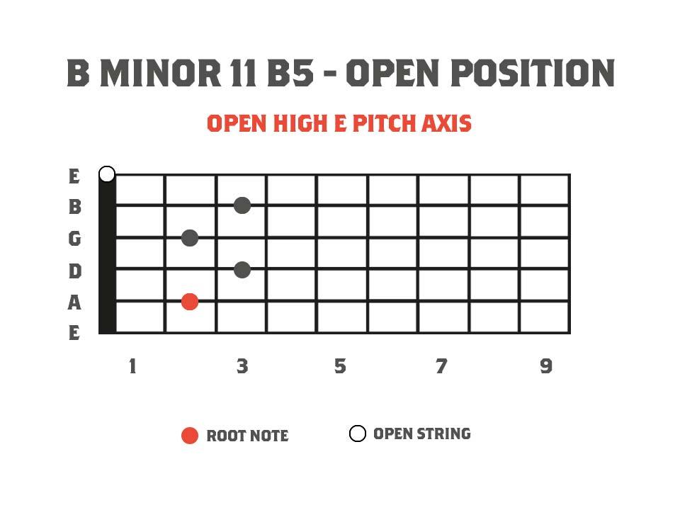 Guitar fretboard chord diagram showing the chord B minor11b5