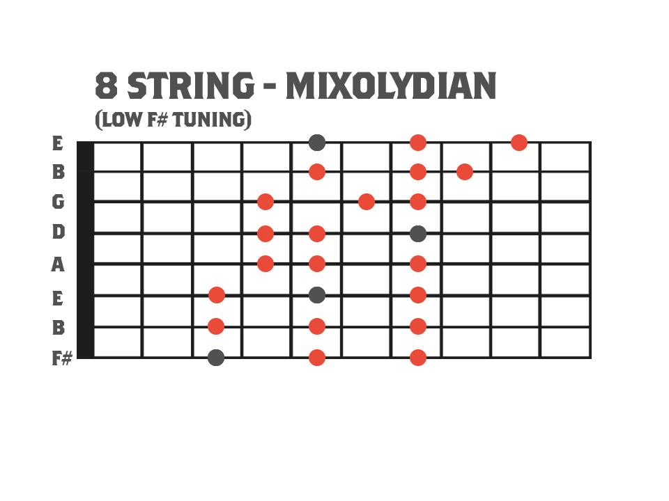 Mixloydian Mode for 8 String Guitar - Used for a warmup sequence in this lesson