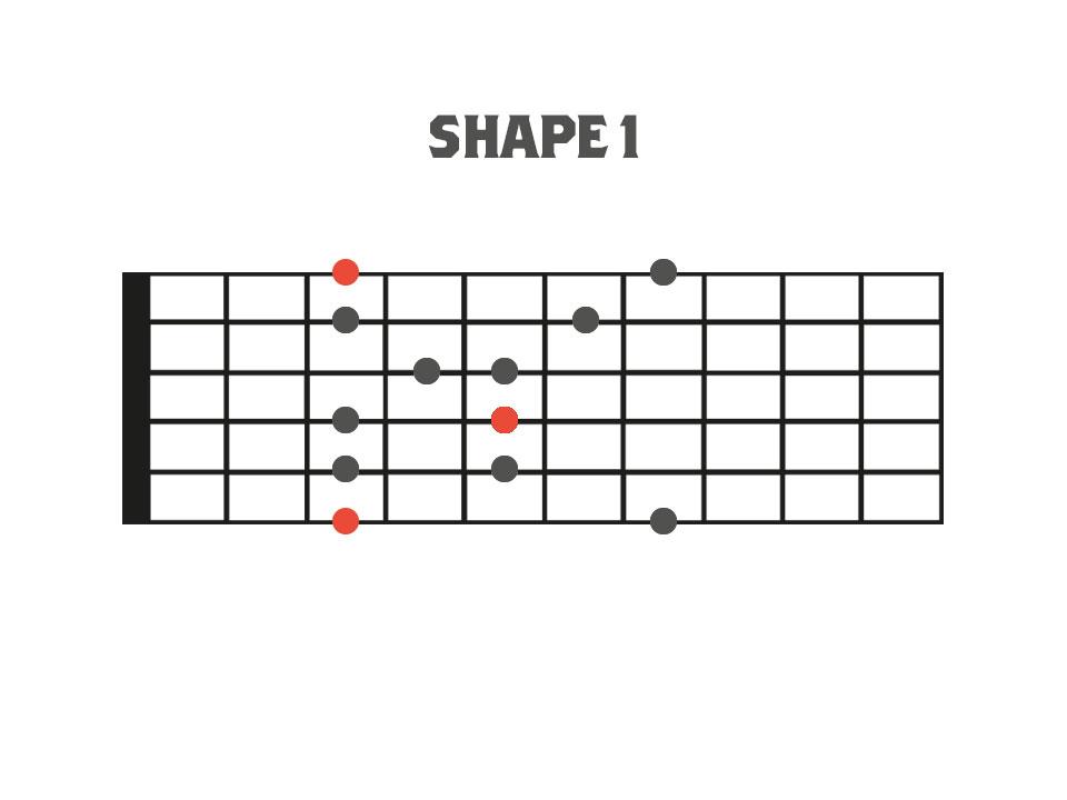 Dominant Pentatonic Scale -Fretboard Diagram - Shape 1
