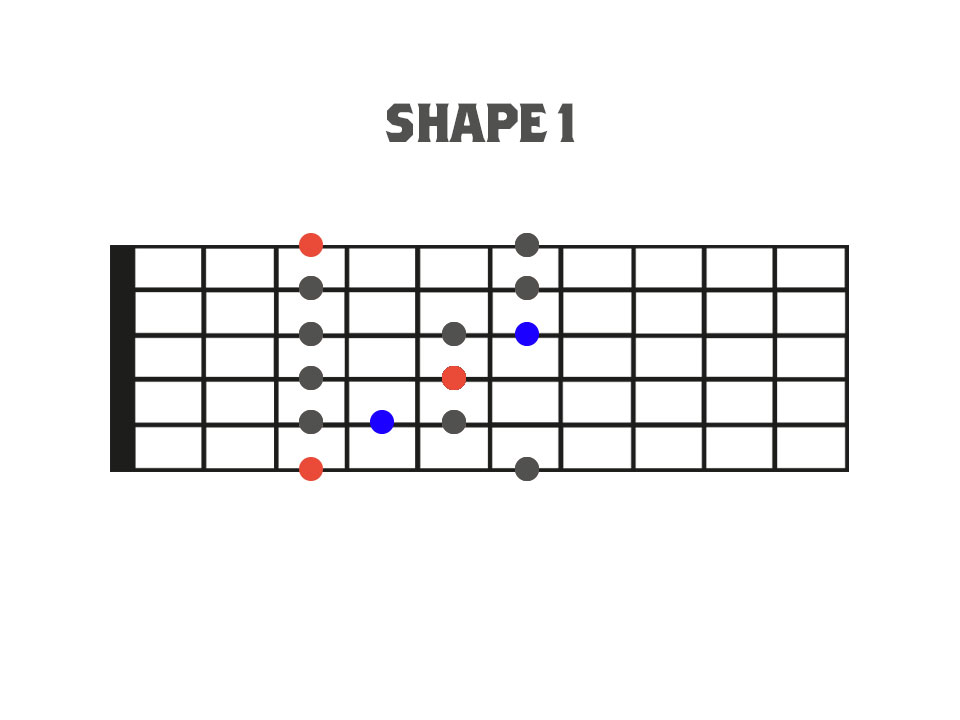 Traditional Pentatonic and Blues Scale Shape 1 Fretboard Diagram